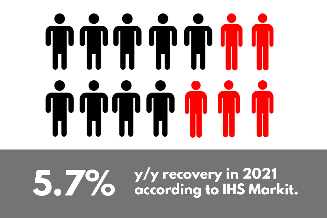 recovery in 2021