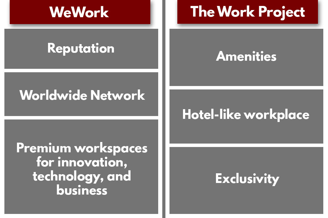 WeWork and The Work Project are large coworking spaces